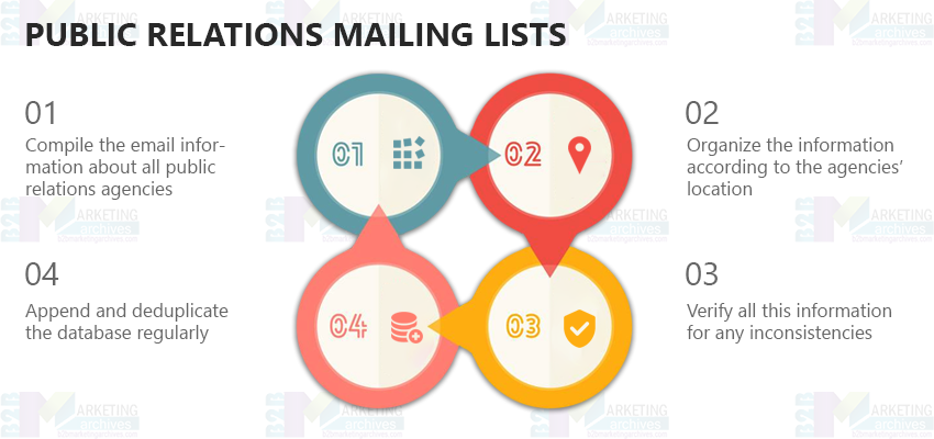Public Relations Mailing Lists