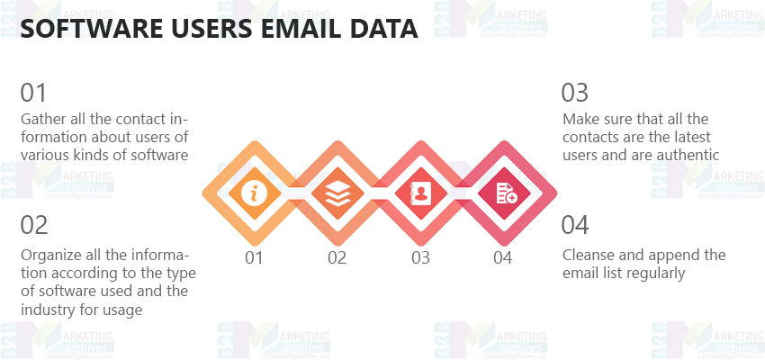 Software Users Email List